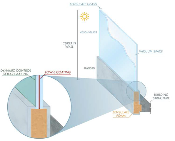 curtain wall panel size